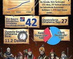 Türk tarihini konu alan oyun Muhteşem Binyıl hızla büyüyor