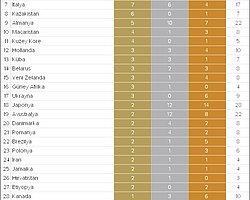 11 Ağustos İtibari ile Olimpiyatlar'da Madalya Sıralaması