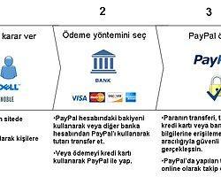 Paypal, Offline Hizmetlerini Moneygram Ortaklığı İle Geliştirecek
