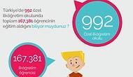 Rakamlarla Türkiye'de Özel İlköğretim - İnfografik