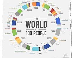 Dünyada 100 Kişi Kalsa Neler Olur?