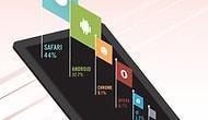 New Relic'e Göre Mobildeki En Hızlı Tarayıcı Blackberry