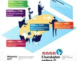 Ibm Araştırması: Kazananlar, Müşterisinin Sesini Duyan Şirketler Olacak