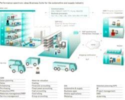 """Otomotiv Sektöründeki Firmaların Tercihi """"Abas Erp – Automotive"""" Çözümü"""