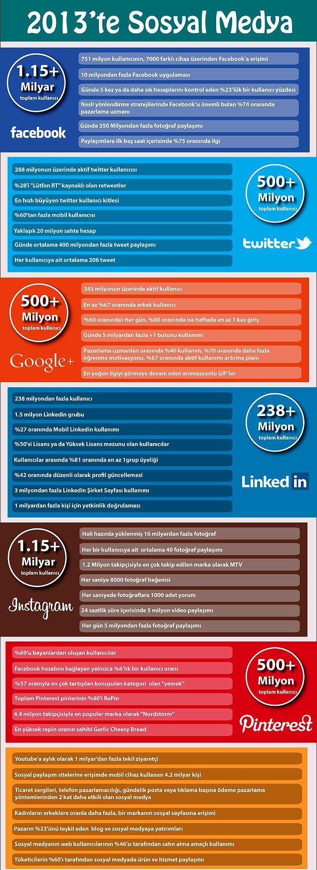 İlginç Bilgiler İle Sosyal Medya