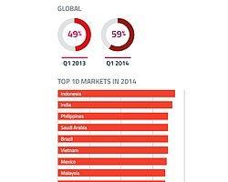 Google Plus En Çok Nerede Kullanılıyor ?