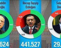 Ekmeleddin İhsanoğlu, Sosyal Medyada Erdoğan'ı Geride Bıraktı