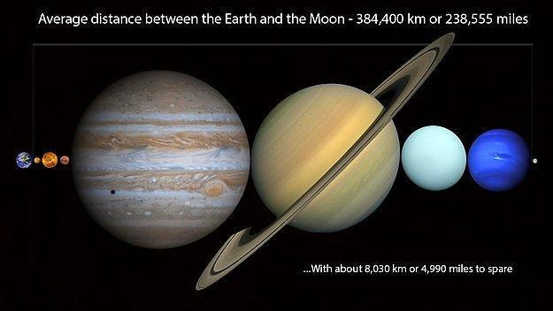 Подумайте еще раз! В промежуток между Землей и Луной можно вместить все планеты Солнечной системы.