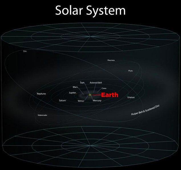 28. İşte evinizin içinde bulunduğu Güneş Sistemi