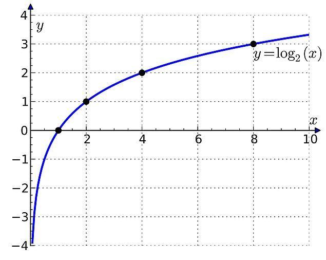 2. Logaritmalar