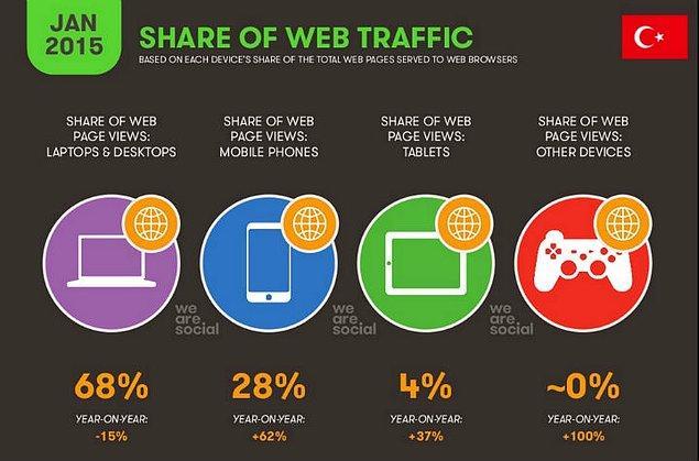 3 – Mobil internetin payında 15.