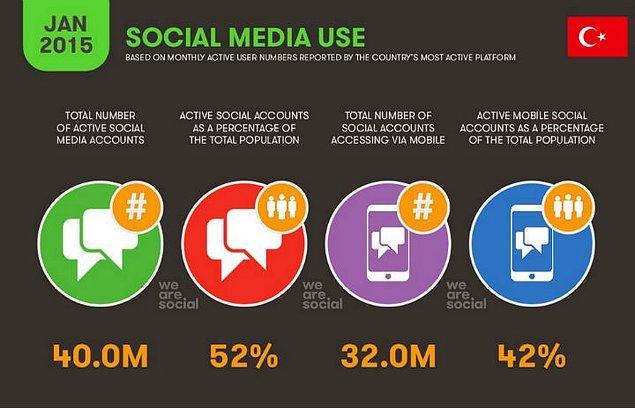 6 – Sosyal medya kullanımında 10.