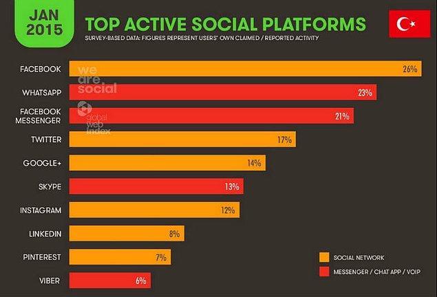 7 – Sosyal medyada geçirilen sürede 11.