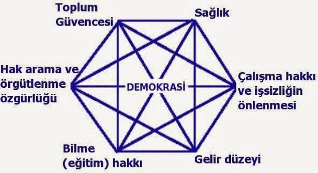 5. Ülkemizin yönetim biçimi GERÇEK bir Demokrasi. Demokrasi ile birlikte anayasal krallık sistemi de mevcut.