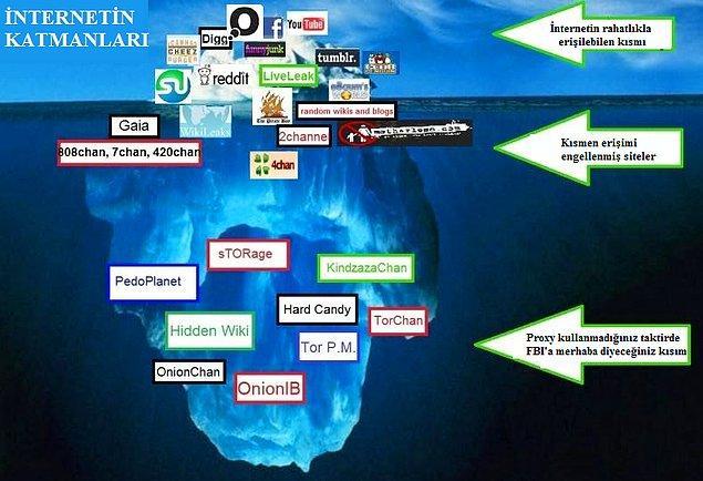 9. Web'in katmanları teorisi