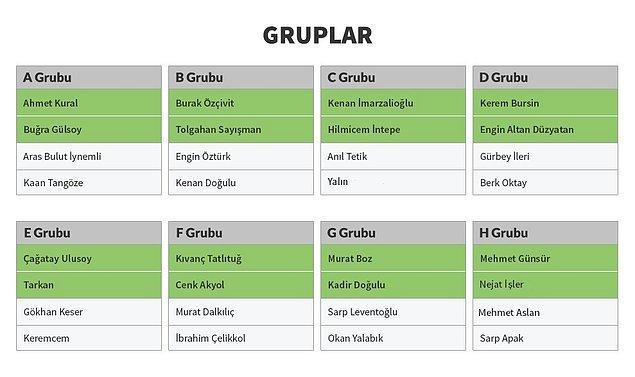 Gruplar aşaması: