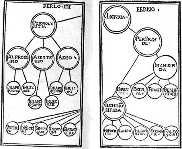 Paganini' nin 'İlahi Komedya' üzerine zihin haritası