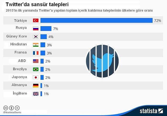 9. Her 4 Twitter Sansür Talebinden 3'ü Türkiye'den