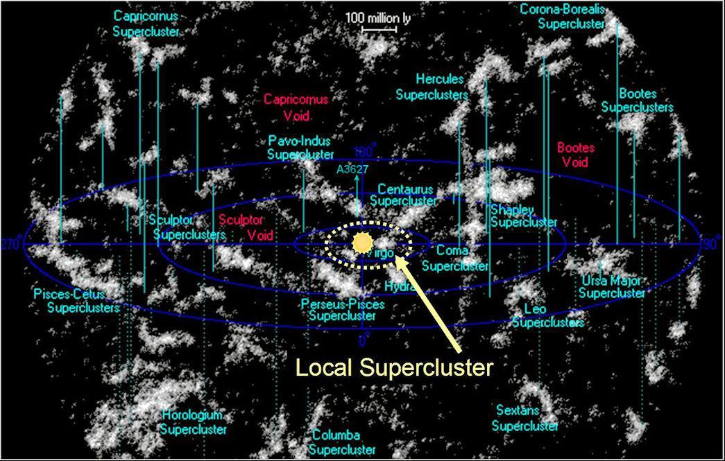 virgo supercluster vs laniakea supercluster - 1045×665