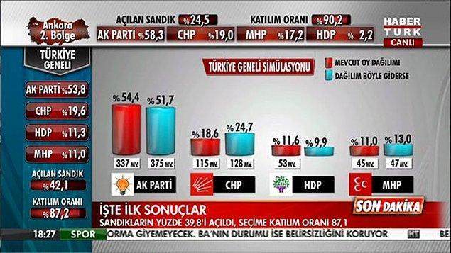 Mr.No Bahçeli'nin hazırladığı grafik