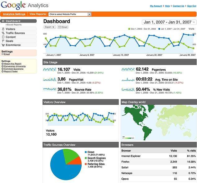 8. Veri analizi yaparken kör olmamak için Google Analytics'e hakim olalım: