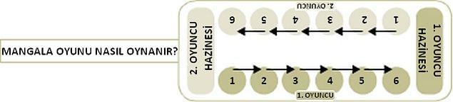 Temini çok kolay olan oyun malzemeleriyle Mangala Oyunu'nun kuralları şu şekilde: