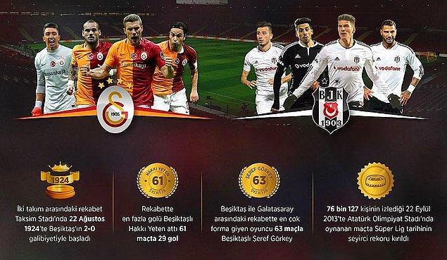 Ligde de Galatasaray önde