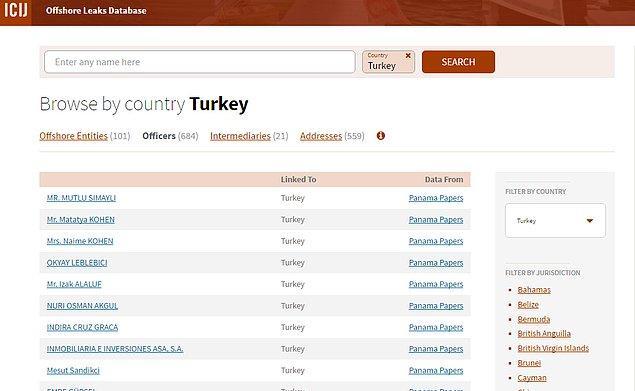 Kayıtlarda Türkiye'den 684 kişinin ismi yer alıyor