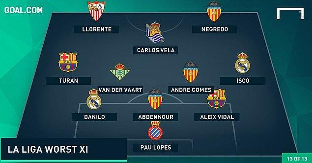 La Liga'nın en kötü 11'i