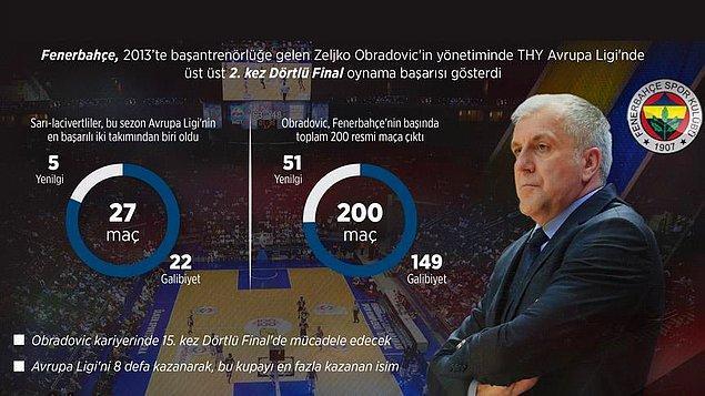 Fenerbahçe'nin güvencesi Obradovic