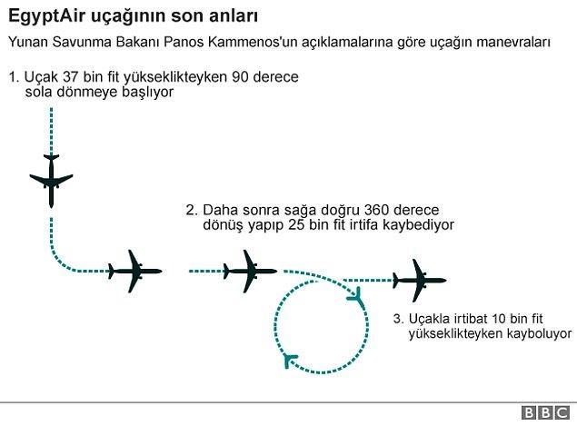 Yunanistan radar kayıtlarını açıkladı