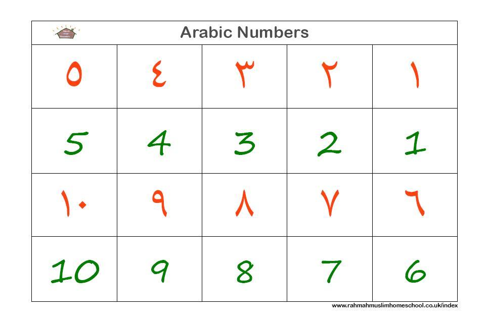Our website Speak7 helps you learn Arabic numbers cardinal numbers ordinal numbers in Arabic and more about Arabic grammar vocabulary and expressions in Arabic