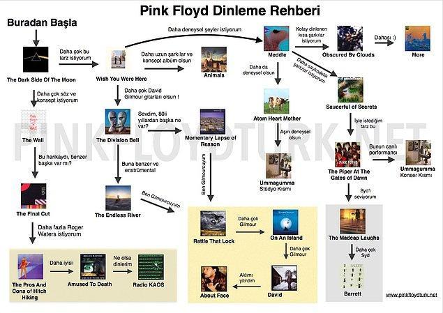 Bonus: Yeni başlayanlar için Pink Floyd dinleme rehberi ve tavsiyeler