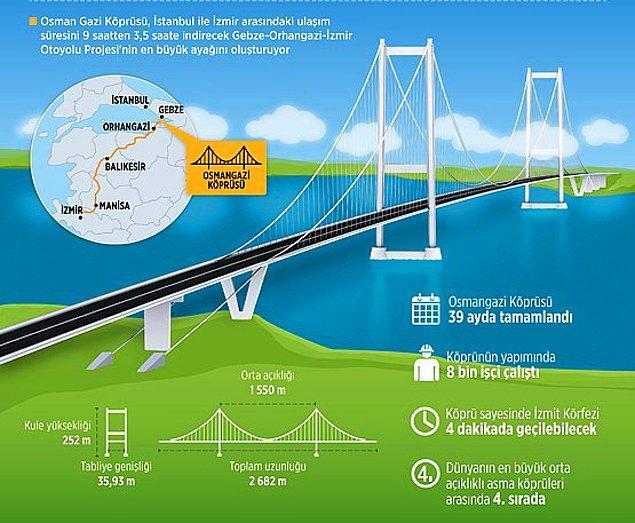Osmangazi Köprüsü'nün özellikleri