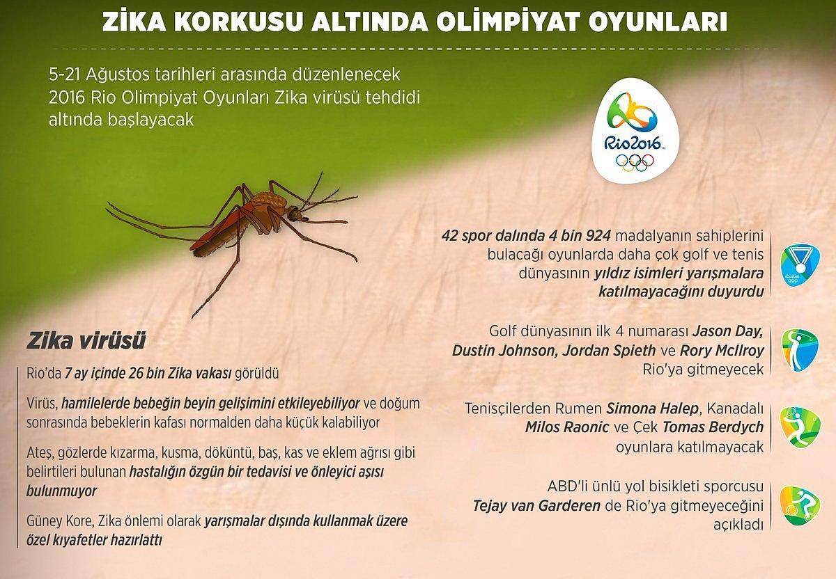 Zika Korkusu Altinda Olimpiyat Oyunlari Onedio Com