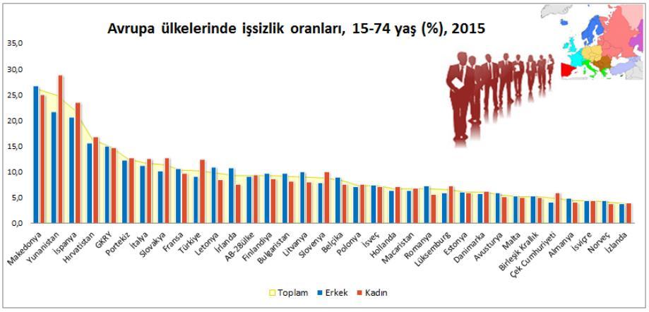 İşsizliğin düşük olduğu 10 ülke