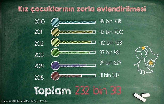 Türkiye'de kız çocuklarının uğradığı ayrımcılığa karşı yürütülen mücadelede iki önemli başlık öne çıkıyor: Kapsayıcı, kaliteli eğitim ve çocuk yaşta evlilikler.