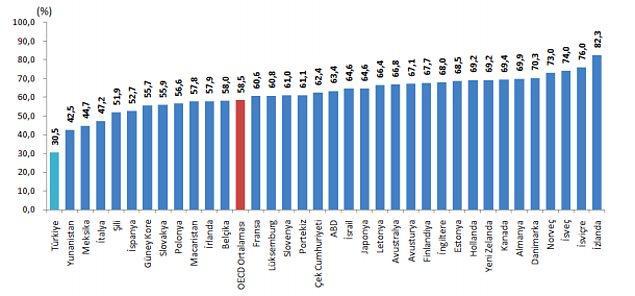 Kadın istihdamı konusunda OECD'de durum nasıl?