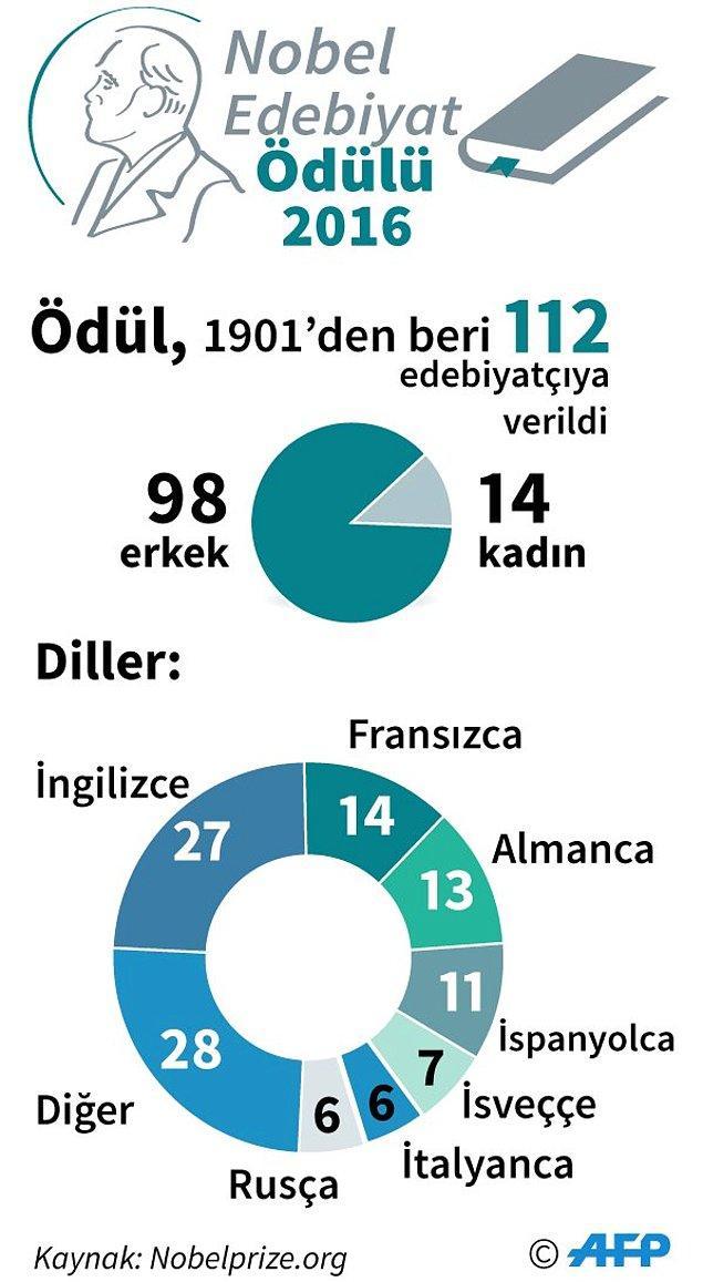 Bob Dylan, Nobel Edebiyat Ödülü'nü alan 99. erkek oldu. Ödül, 1901'den beri sadece 14 kadına verilmiş.