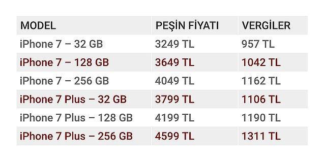 Peki iPhone 7 Türkiye vergileri ne kadar?