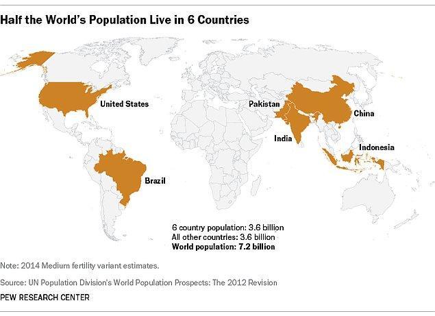 12. Dünya nüfusunun yarısını karşılayan 6 ülke: Amerika, Çin, Brezilya, Hindistan, Endonezya, Pakistan