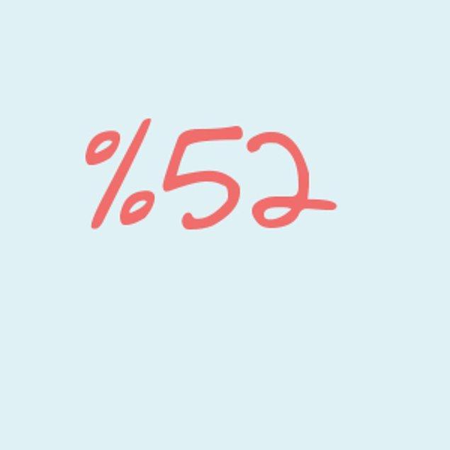 Yüzde 52!