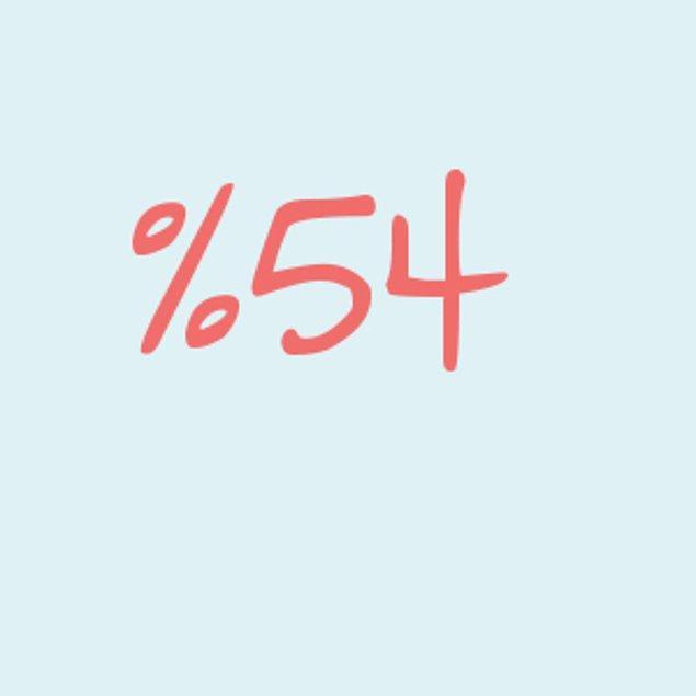 Yüzde 54!