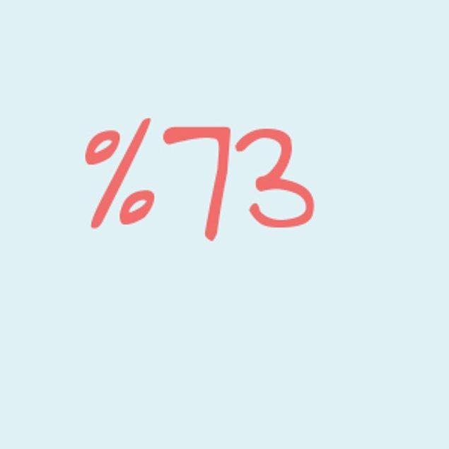Yüzde 73!