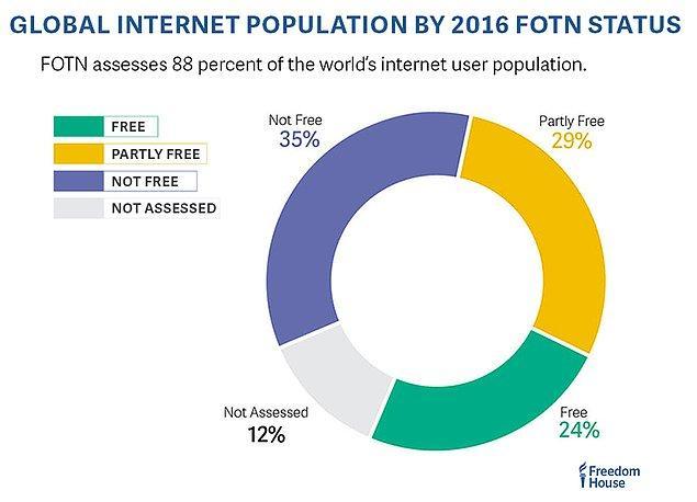 Rapora göre 65 ülkenin 'internet özgürlüğü' oranı şu şekilde
