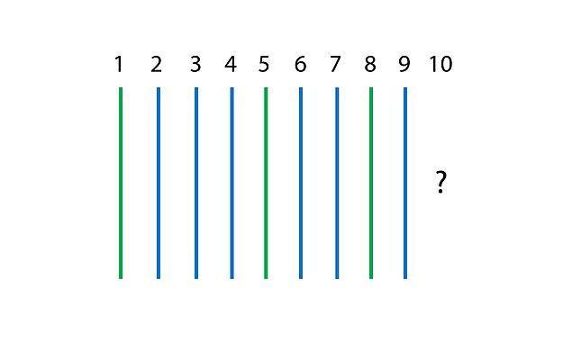 4. Doğru cevap! Dizilimdeki algoritmaya göre 10. sıraya hangi renk çubuk gelmeli?