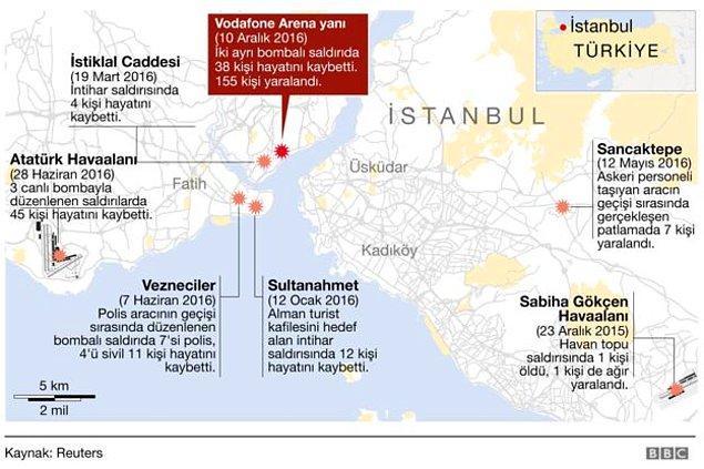 İstanbul'da son bir yıl içerisinde hem Anadolu hem Avrupa yakasında farklı noktalarda yedi saldırı düzenlendi