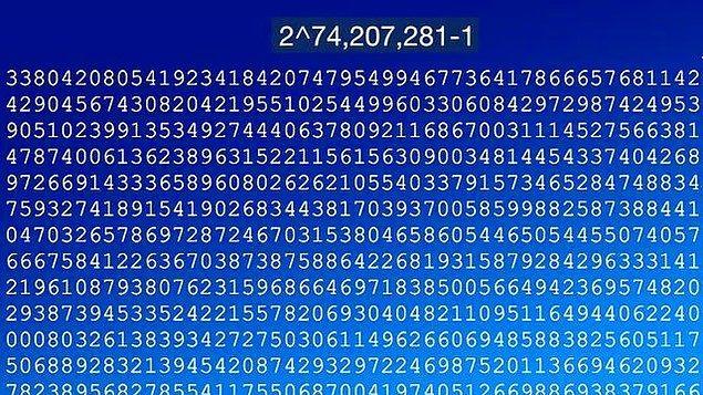 11. Önceden bilinen en büyük asal sayının yerini 22 milyon basamaklı 2^74,207,281-1 sayısı aldı.