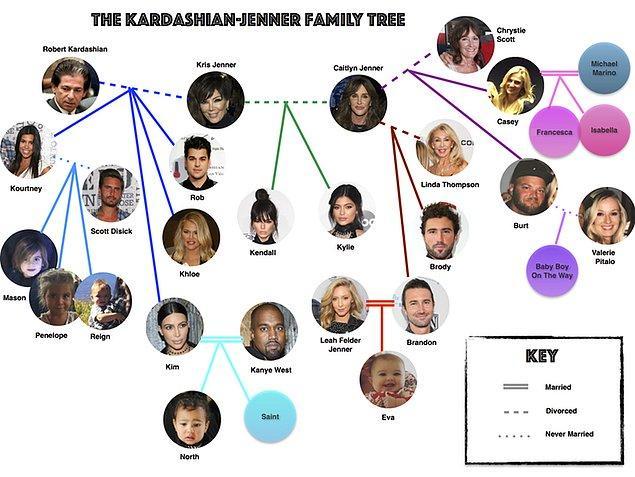 Kardashian-101 ile başlayalım...