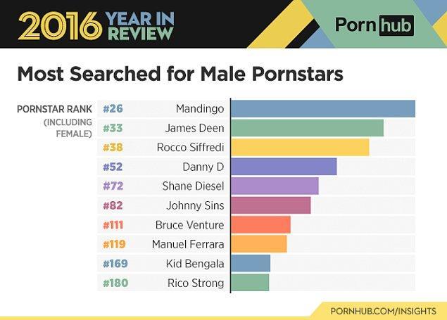 Aynı şekilde de erkeklerde de geçen seneye oranla düşüşler ve yükselişler listelendi.